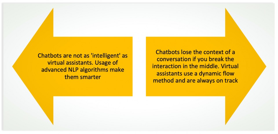 Chatbot vs virtual assistant in AI customer service