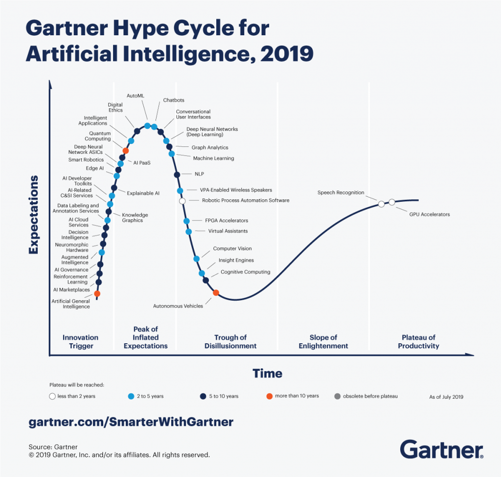Hype Cycle for AI 2019