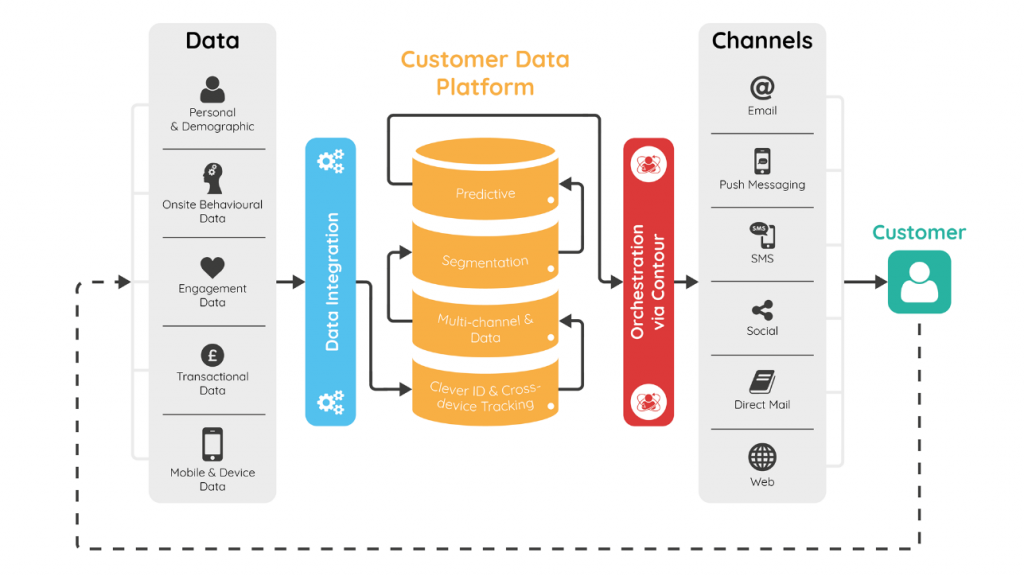 customer data platforms structure