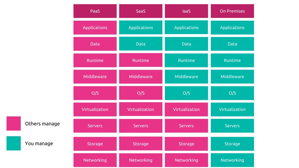 Cloud services comparison